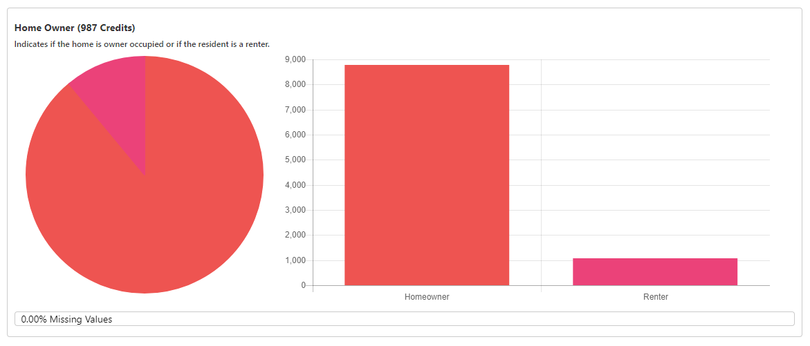 Sample homeowner distribution from a complimentary TrueAppend report