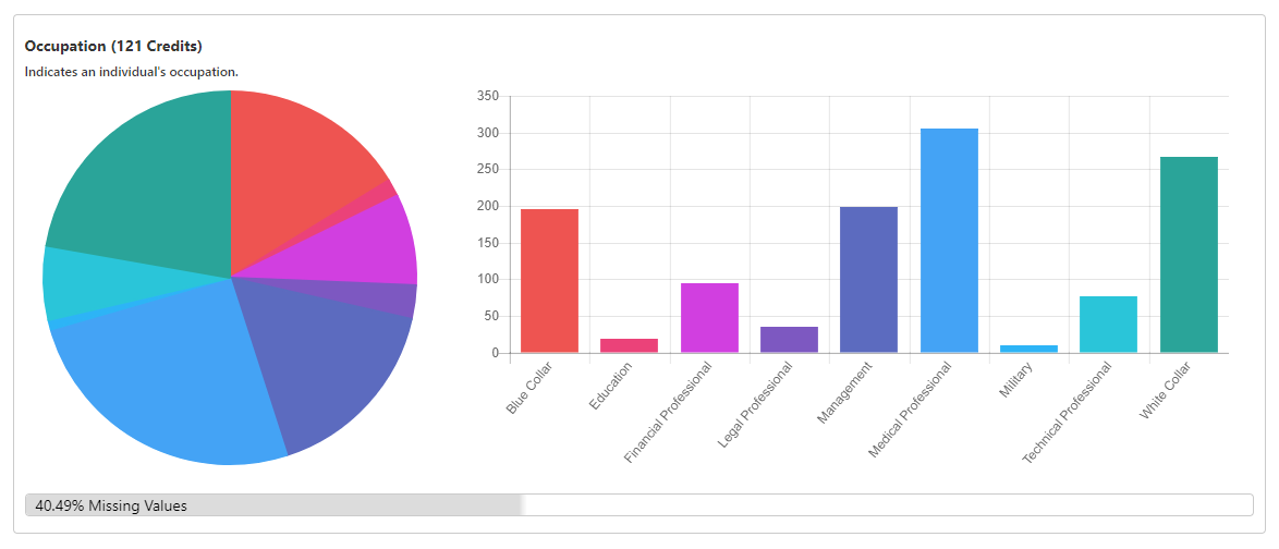 Sample occupation distribution from a complimentary TrueAppend report