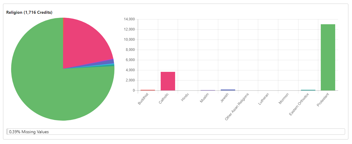 Sample religion distribution from a complimentary TrueAppend report