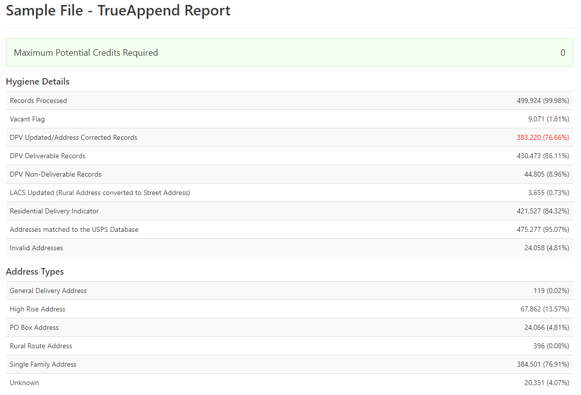 Hygiene details from sample TrueAppend report